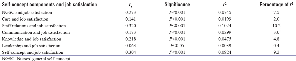 Table 1: Relationship between nurses&#39; self-concept and job satisfaction (<i>n</i>&#61;1061)