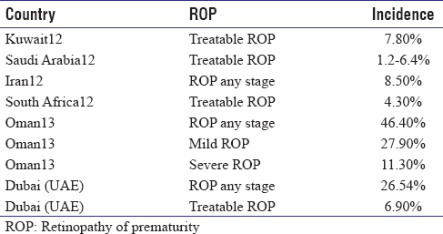 Table 1: Incidence of ROP in Africa and Middle East