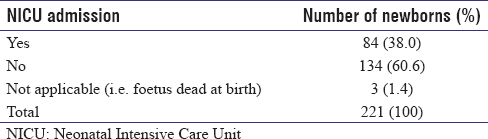 Table 9: Admissions to Neonatal Intensive Care Unit