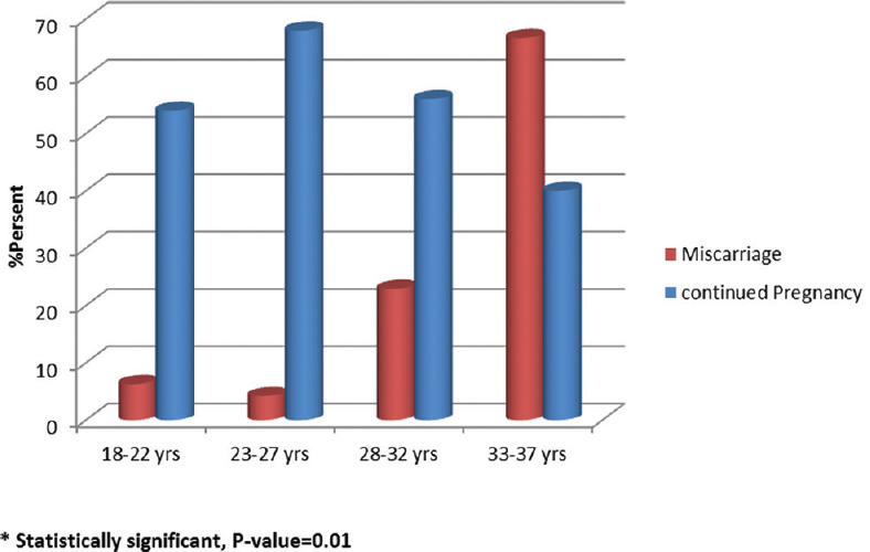 Figure 5: Maternal age as risk factor for miscarriage among women with early vaginal bleeding*